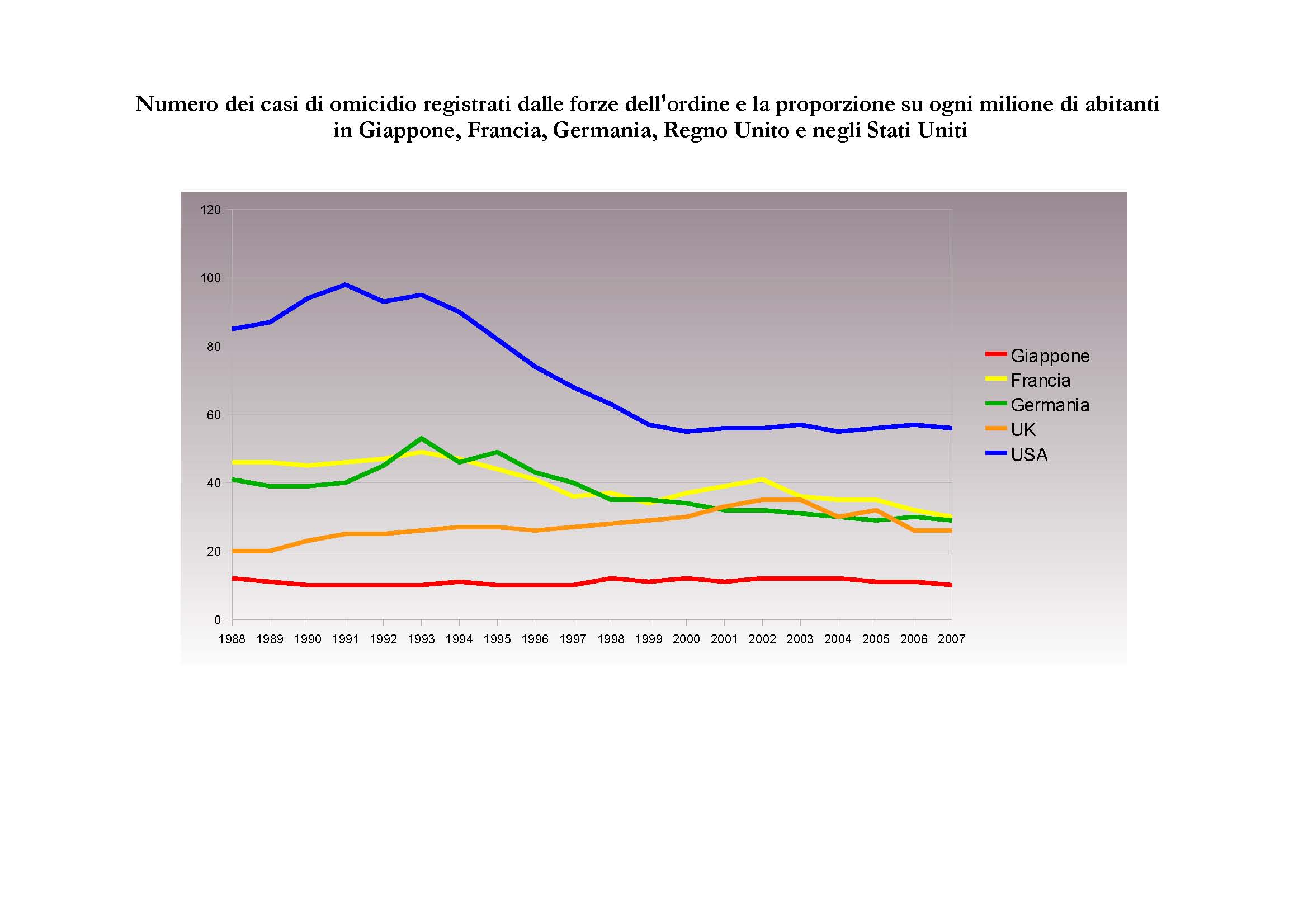 criminalita' in confronto tra 5 paesi (Giappone, Germania, Francia, UK e USA)