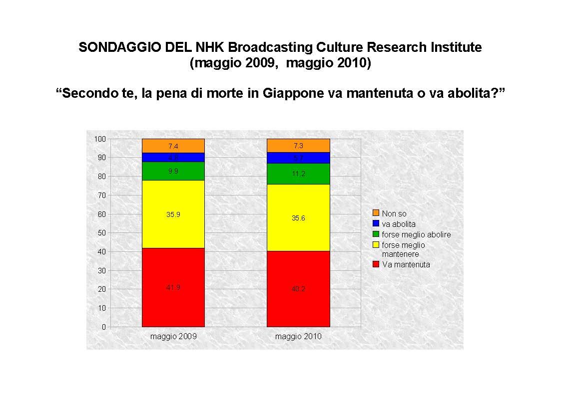 sondaggi sull'opinione pubblica giapponese sulla pena di morte - secondo NHK